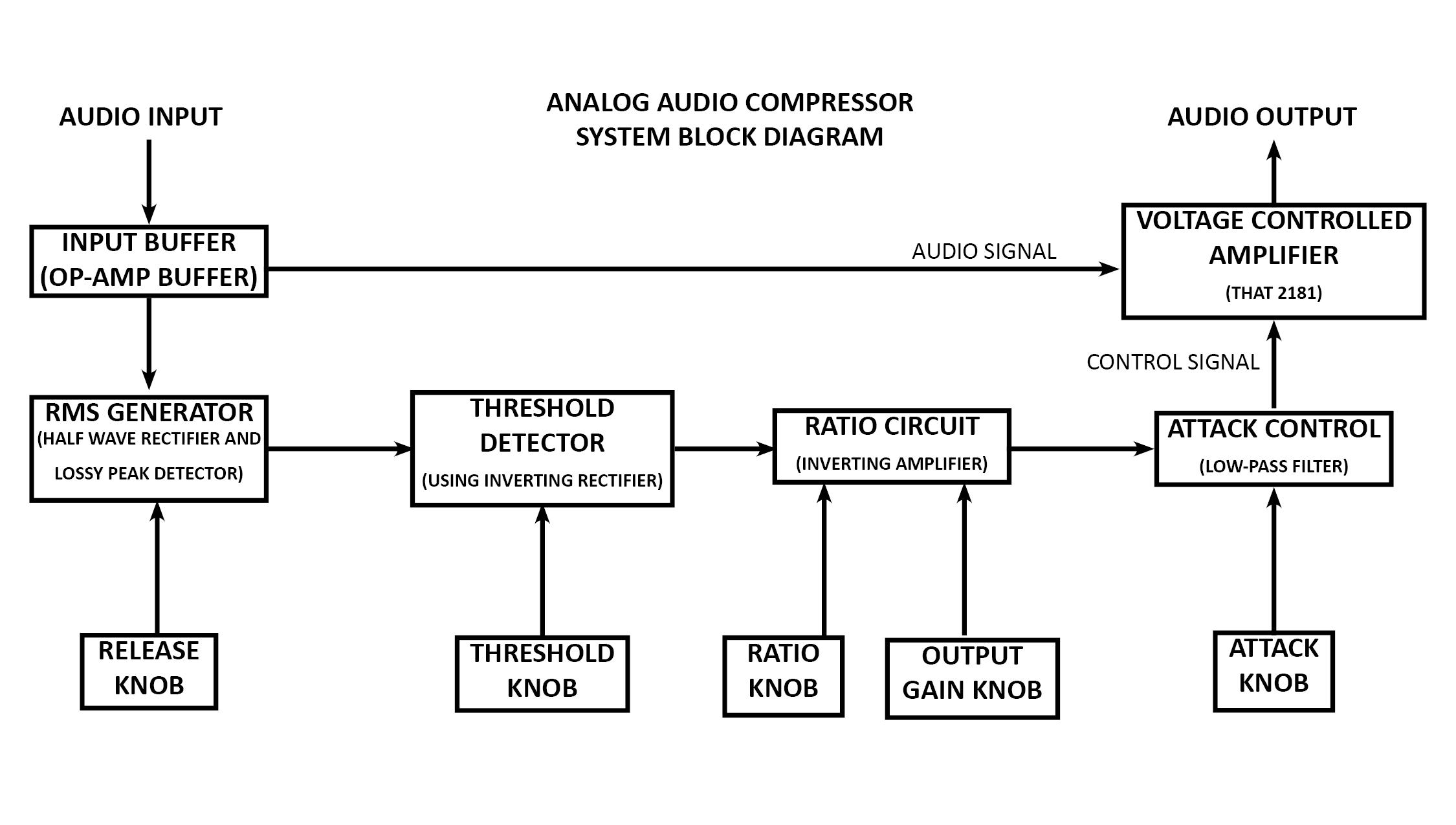 analog compressor design matt rottinghaus. Black Bedroom Furniture Sets. Home Design Ideas